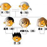 相続の流れを説明するための家系図①