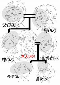 相続の流れを説明するための家系図