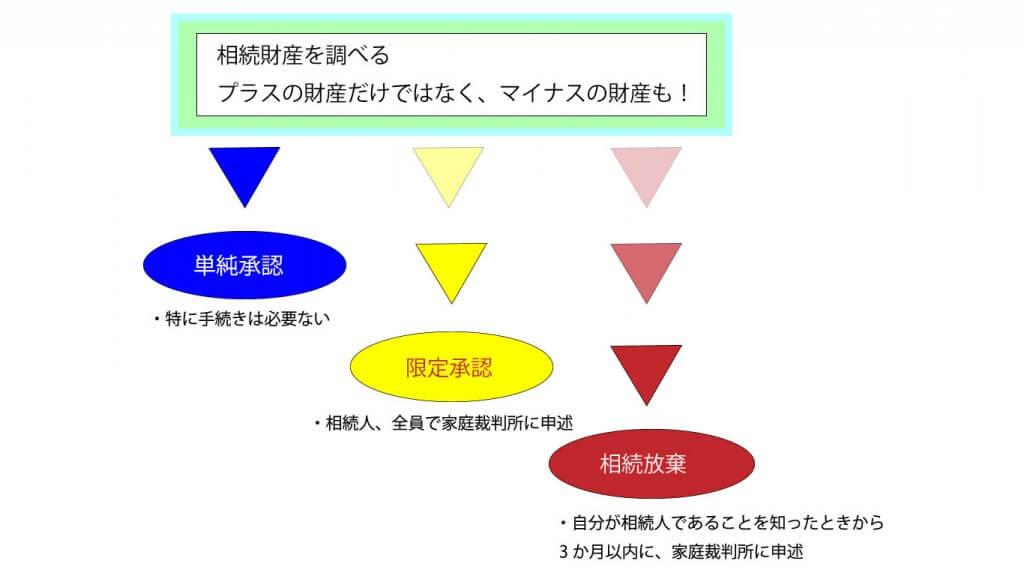 相続が始まったときの、3つの選択肢の説明