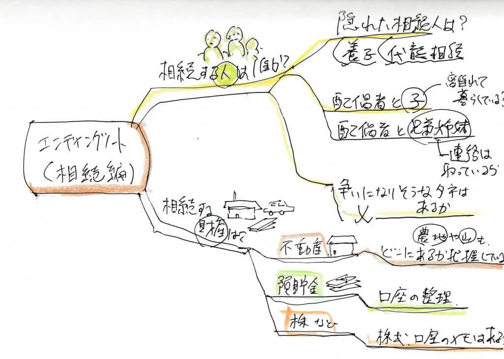 エンディングノート 相続のことを考える Ⓒ松井行政書士事務所